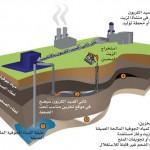 إعادة ثاني أكسيد الكربون