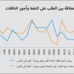 سوق ناقلات النفط