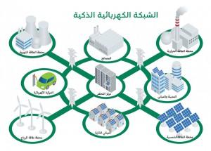 الشبكة الكهربائية الذكية Taqa-1-300x215.jpg