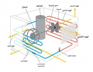 مكيف الفريون how-it-works-300x233.jpg