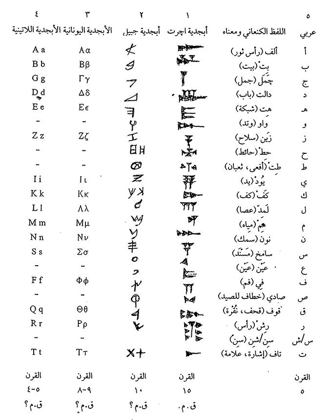 اللغة الهيروغليفية وترجمتها للعربية pdf